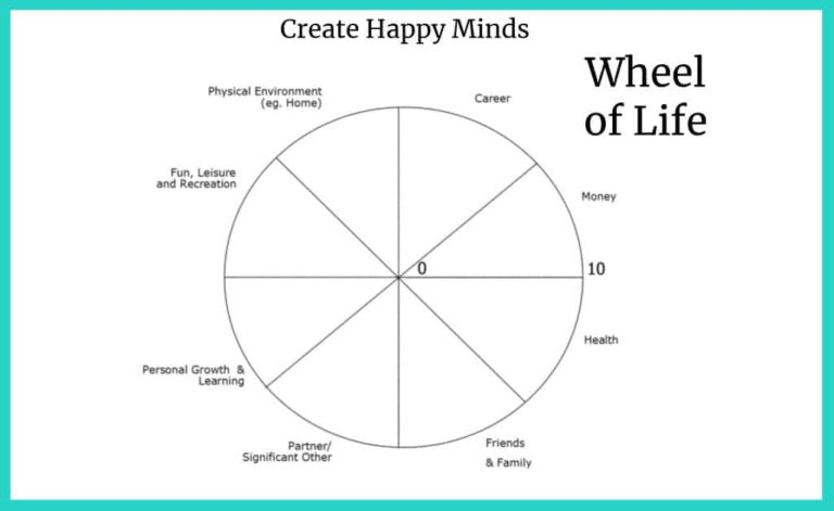 Wheel of Life - Create Happy Minds