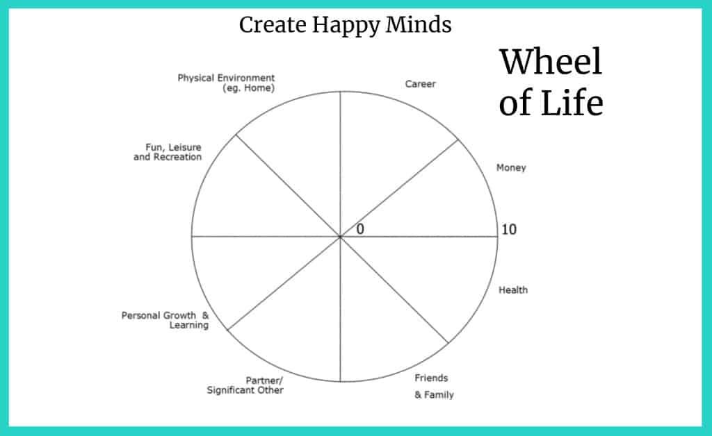 Wheel of Life - Create Happy Minds
